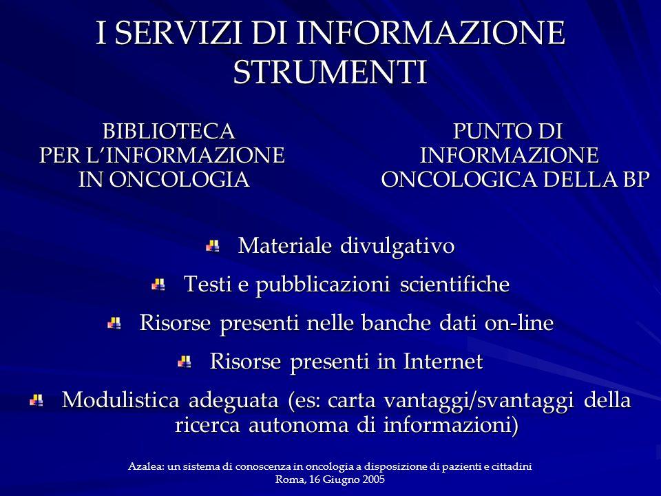 I SERVIZI DI INFORMAZIONE STRUMENTI BIBLIOTECA PUNTO DI PER L'INFORMAZIONE INFORMAZIONE IN ONCOLOGIA ONCOLOGICA DELLA BP BIBLIOTECA PUNTO DI PER L'INFORMAZIONE INFORMAZIONE IN ONCOLOGIA ONCOLOGICA DELLA BP Materiale divulgativo Testi e pubblicazioni scientifiche Risorse presenti nelle banche dati on-line Risorse presenti in Internet Modulistica adeguata (es: carta vantaggi/svantaggi della ricerca autonoma di informazioni) Azalea: un sistema di conoscenza in oncologia a disposizione di pazienti e cittadini Roma, 16 Giugno 2005