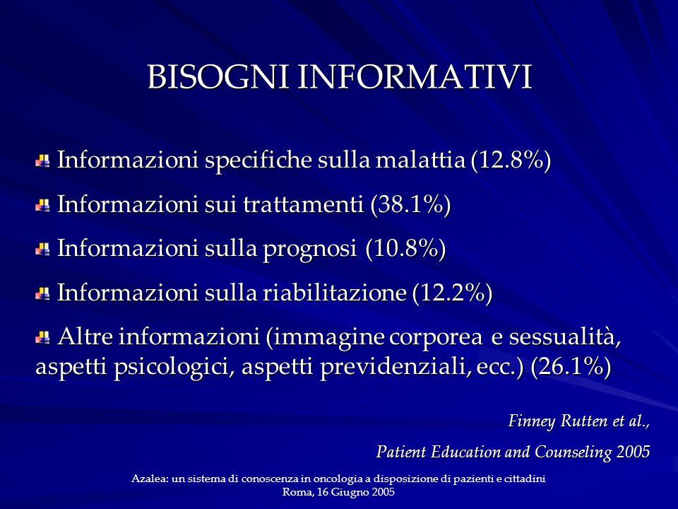 BISOGNI INFORMATIVI Informazioni specifiche sulla malattia (12.8%) Informazioni specifiche sulla malattia (12.8%) Informazioni sui trattamenti (38.1%) Informazioni sui trattamenti (38.1%) Informazioni sulla prognosi (10.8%) Informazioni sulla prognosi (10.8%) Informazioni sulla riabilitazione (12.2%) Informazioni sulla riabilitazione (12.2%) Altre informazioni (immagine corporea e sessualità, aspetti psicologici, aspetti previdenziali, ecc.) (26.1%) Altre informazioni (immagine corporea e sessualità, aspetti psicologici, aspetti previdenziali, ecc.) (26.1%) Azalea: un sistema di conoscenza in oncologia a disposizione di pazienti e cittadini Roma, 16 Giugno 2005 Finney Rutten et al., Patient Education and Counseling 2005