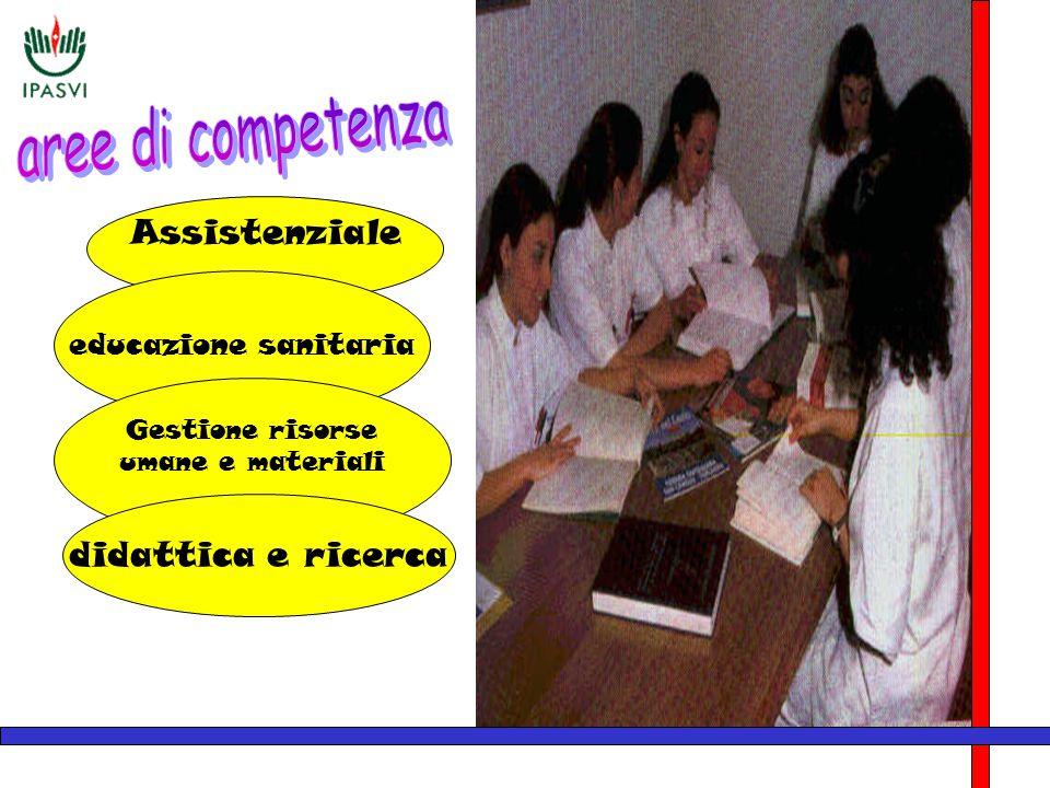 Assistenziale educazione sanitaria Gestione risorse umane e materiali didattica e ricerca