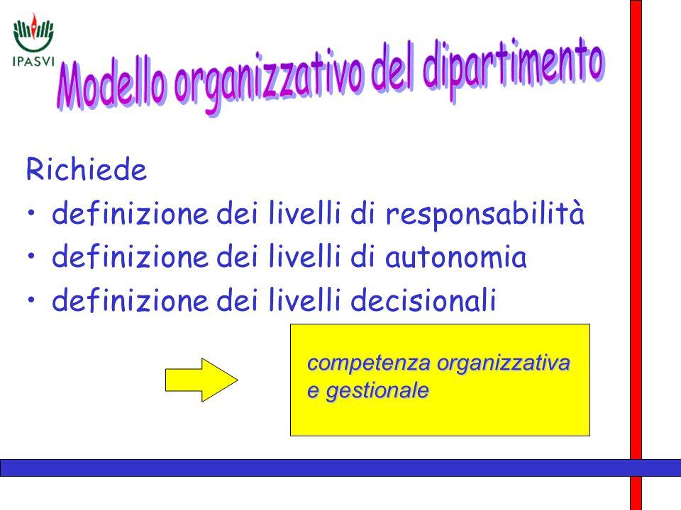 Richiede definizione dei livelli di responsabilità definizione dei livelli di autonomia definizione dei livelli decisionali competenza organizzativa e