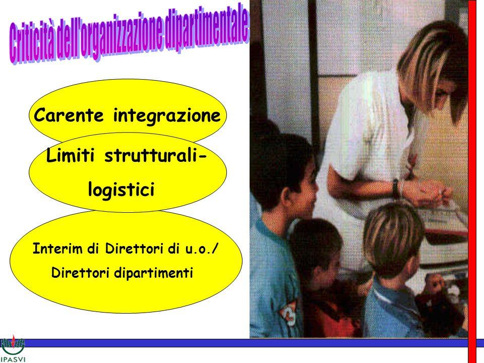 Criticità Interim di Direttori di u.o./ Direttori dipartimenti Carente integrazione Limiti strutturali- logistici