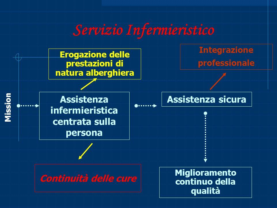 Servizio Infermieristico Erogazione delle prestazioni di natura alberghiera Integrazione professionale Assistenza sicura Miglioramento continuo della
