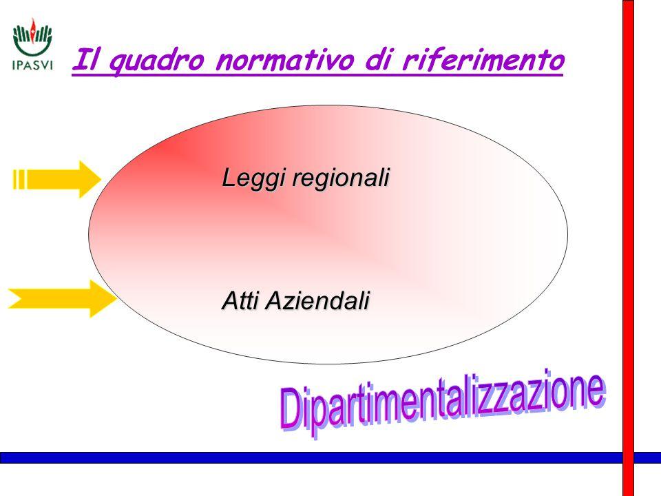 Il quadro normativo di riferimento Leggi regionali Atti Aziendali