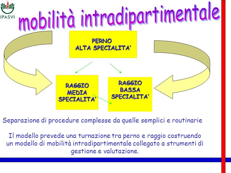 PERNO ALTA SPECIALITA' RAGGIOMEDIASPECIALITA' RAGGIOBASSASPECIALITA' Separazione di procedure complesse da quelle semplici e routinarie Il modello pre