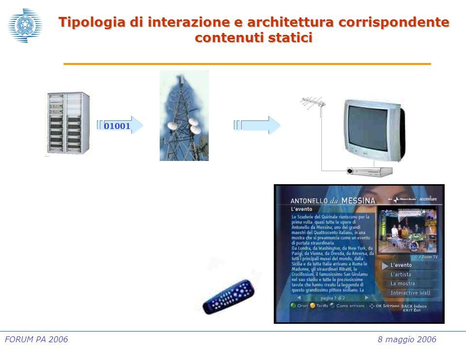 FORUM PA 20068 maggio 2006 Tipologia di interazione e architettura corrispondente interattività locale – contenuti dinamici 01001