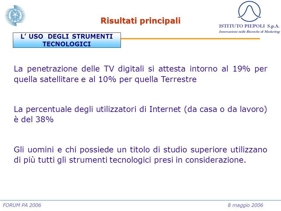 FORUM PA 20068 maggio 2006 Risultati principali L' USO DEGLI STRUMENTI TECNOLOGICI La penetrazione delle TV digitali si attesta intorno al 19% per que