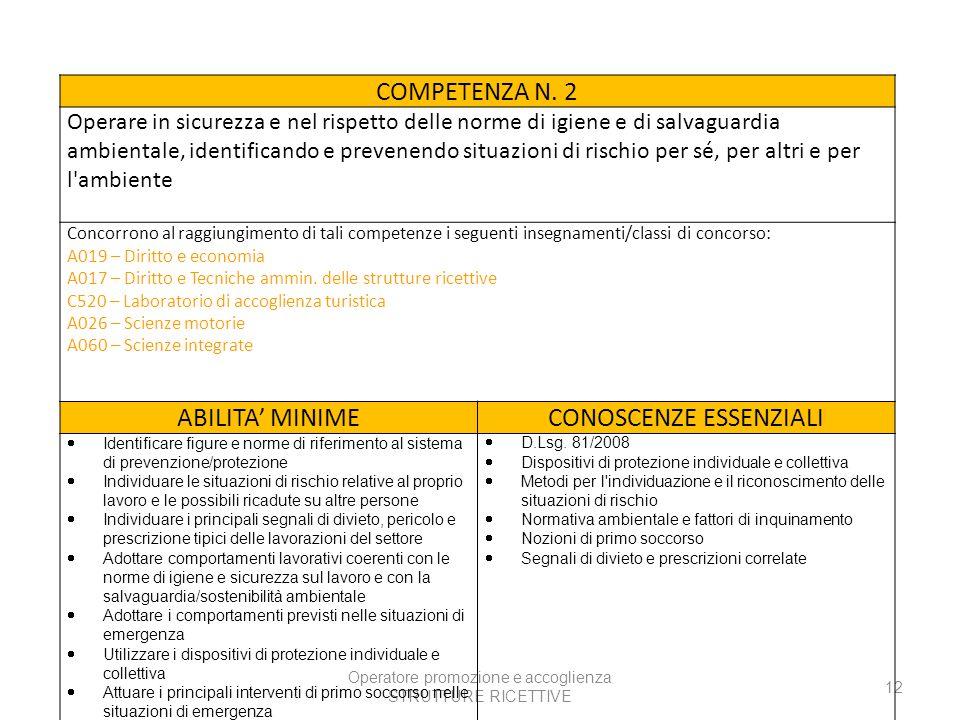 Operatore promozione e accoglienza STRUTTURE RICETTIVE 12 COMPETENZA N.