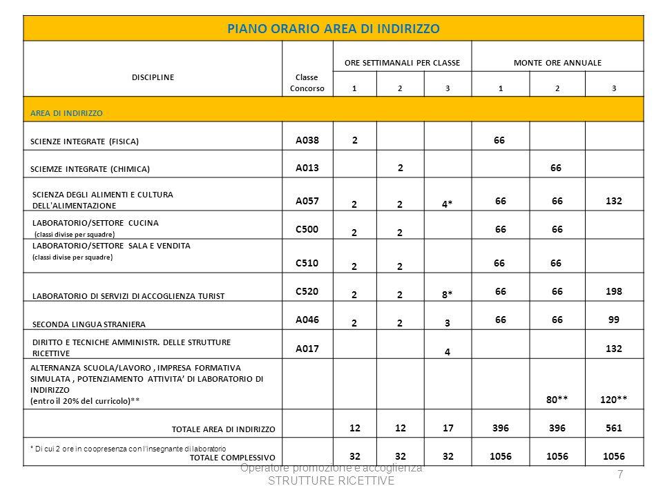 Operatore promozione e accoglienza STRUTTURE RICETTIVE 7 PIANO ORARIO AREA DI INDIRIZZO DISCIPLINE Classe Concorso ORE SETTIMANALI PER CLASSEMONTE ORE ANNUALE 123123 AREA DI INDIRIZZO SCIENZE INTEGRATE (FISICA) A038266 SCIEMZE INTEGRATE (CHIMICA) A013266 SCIENZA DEGLI ALIMENTI E CULTURA DELL ALIMENTAZIONE A057 224* 66 132 LABORATORIO/SETTORE CUCINA (classi divise per squadre) C500 22 66 LABORATORIO/SETTORE SALA E VENDITA (classi divise per squadre) C510 22 66 LABORATORIO DI SERVIZI DI ACCOGLIENZA TURIST C520 228* 66 198 SECONDA LINGUA STRANIERA A046 223 66 99 DIRITTO E TECNICHE AMMINISTR.