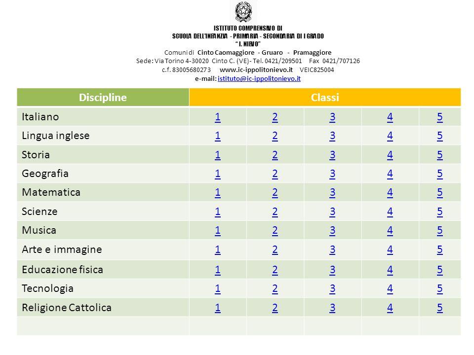 DisciplineClassi Italiano12345 Lingua inglese12345 Storia12345 Geografia12345 Matematica12345 Scienze12345 Musica12345 Arte e immagine12345 Educazione
