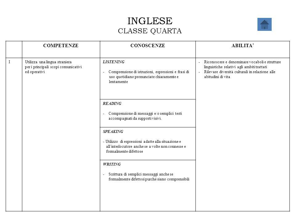 INGLESE CLASSE QUARTA COMPETENZECONOSCENZE ABILITA ' IUtilizza una lingua straniera per i principali scopi comunicativi ed operativi LISTENING -Compre