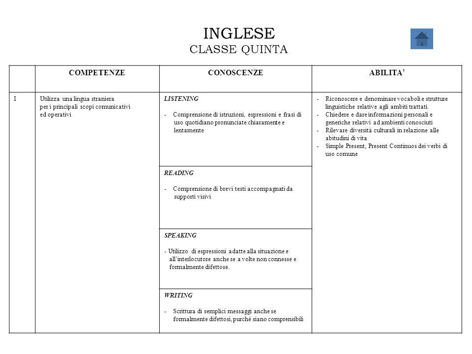 INGLESE CLASSE QUINTA COMPETENZECONOSCENZE ABILITA ' IUtilizza una lingua straniera per i principali scopi comunicativi ed operativi LISTENING -Compre