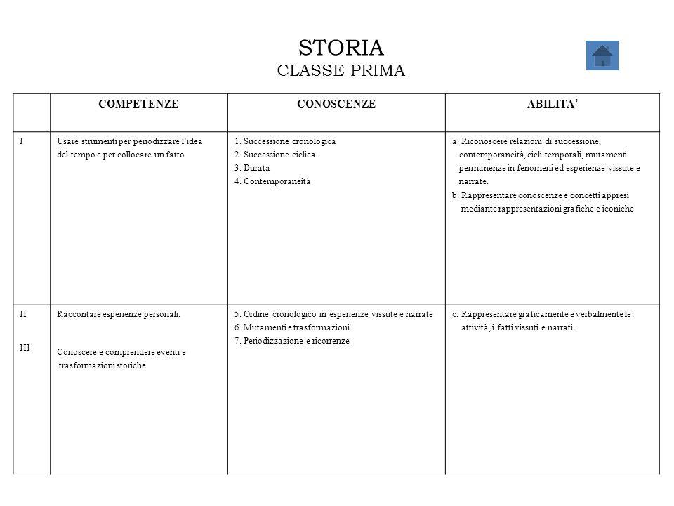STORIA CLASSE PRIMA COMPETENZECONOSCENZE ABILITA ' IUsare strumenti per periodizzare l'idea del tempo e per collocare un fatto 1. Successione cronolog