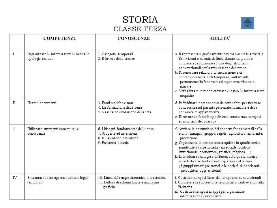 STORIA CLASSE TERZA COMPETENZECONOSCENZE ABILITA ' IOrganizzare le informazioni in base alle tipologie testuali 1. Categorie temporali 2. Il lavoro de