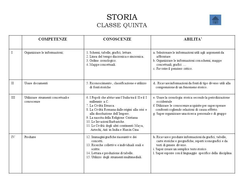STORIA CLASSE QUINTA COMPETENZECONOSCENZE ABILITA ' IOrganizzare le informazioni;1. Schemi, tabelle, grafici, letture. 2. Linea del tempo diacronica e