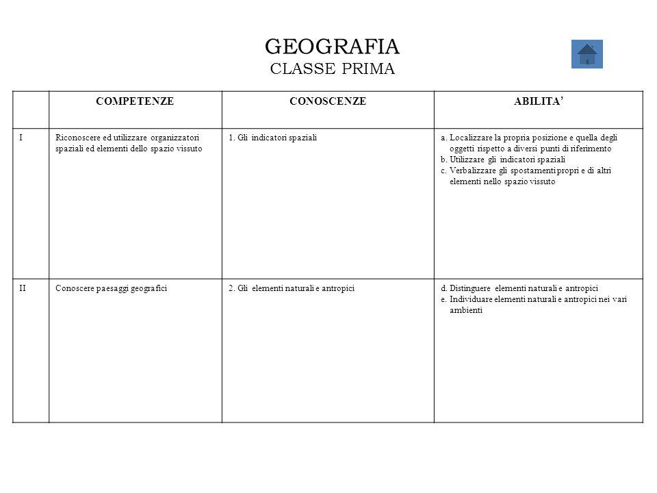 GEOGRAFIA CLASSE PRIMA COMPETENZECONOSCENZE ABILITA ' IRiconoscere ed utilizzare organizzatori spaziali ed elementi dello spazio vissuto 1. Gli indica