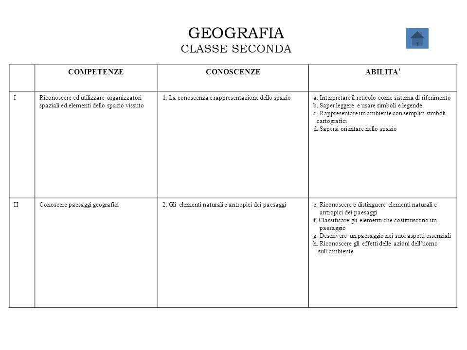 GEOGRAFIA CLASSE SECONDA COMPETENZECONOSCENZE ABILITA ' IRiconoscere ed utilizzare organizzatori spaziali ed elementi dello spazio vissuto 1. La conos