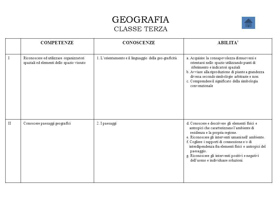 GEOGRAFIA CLASSE TERZA COMPETENZECONOSCENZE ABILITA ' IRiconoscere ed utilizzare organizzatori spaziali ed elementi dello spazio vissuto 1. L'orientam