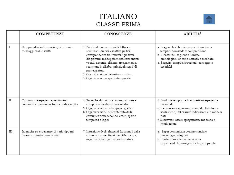 ITALIANO CLASSE PRIMA COMPETENZECONOSCENZE ABILITA ' IComprendere informazioni, istruzioni e messaggi orali e scritti 1. Principali convenzioni di let