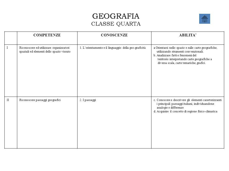 GEOGRAFIA CLASSE QUARTA COMPETENZECONOSCENZE ABILITA ' IRiconoscere ed utilizzare organizzatori spaziali ed elementi dello spazio vissuto 1. L'orienta