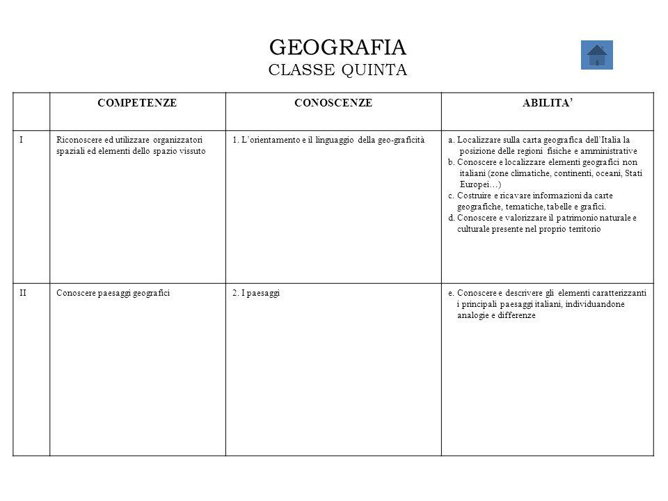 GEOGRAFIA CLASSE QUINTA COMPETENZECONOSCENZE ABILITA ' IRiconoscere ed utilizzare organizzatori spaziali ed elementi dello spazio vissuto 1. L'orienta