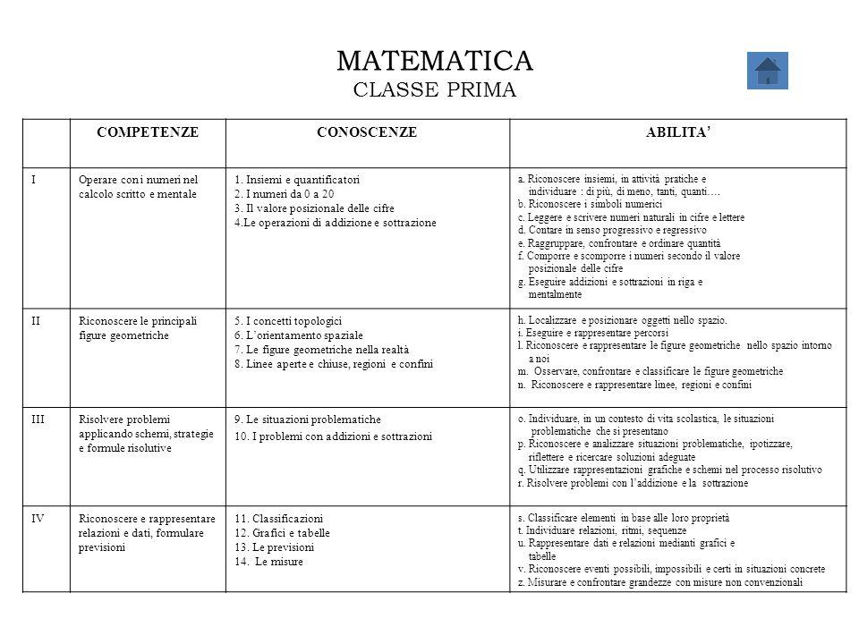 MATEMATICA CLASSE PRIMA COMPETENZECONOSCENZE ABILITA ' IOperare con i numeri nel calcolo scritto e mentale 1. Insiemi e quantificatori 2. I numeri da