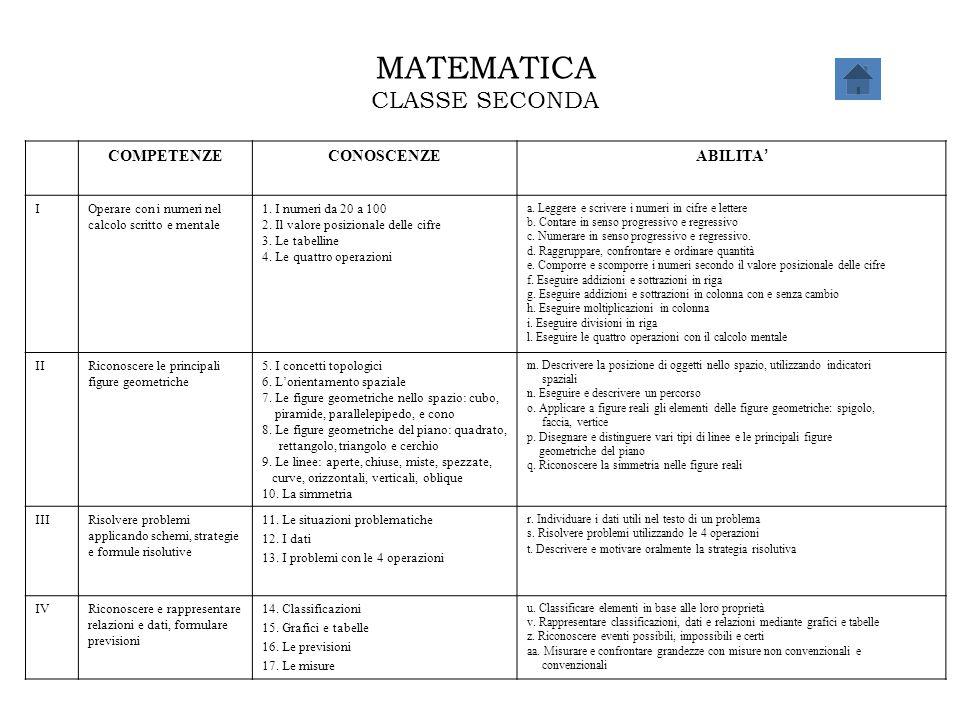 MATEMATICA CLASSE SECONDA COMPETENZECONOSCENZE ABILITA ' IOperare con i numeri nel calcolo scritto e mentale 1. I numeri da 20 a 100 2. Il valore posi