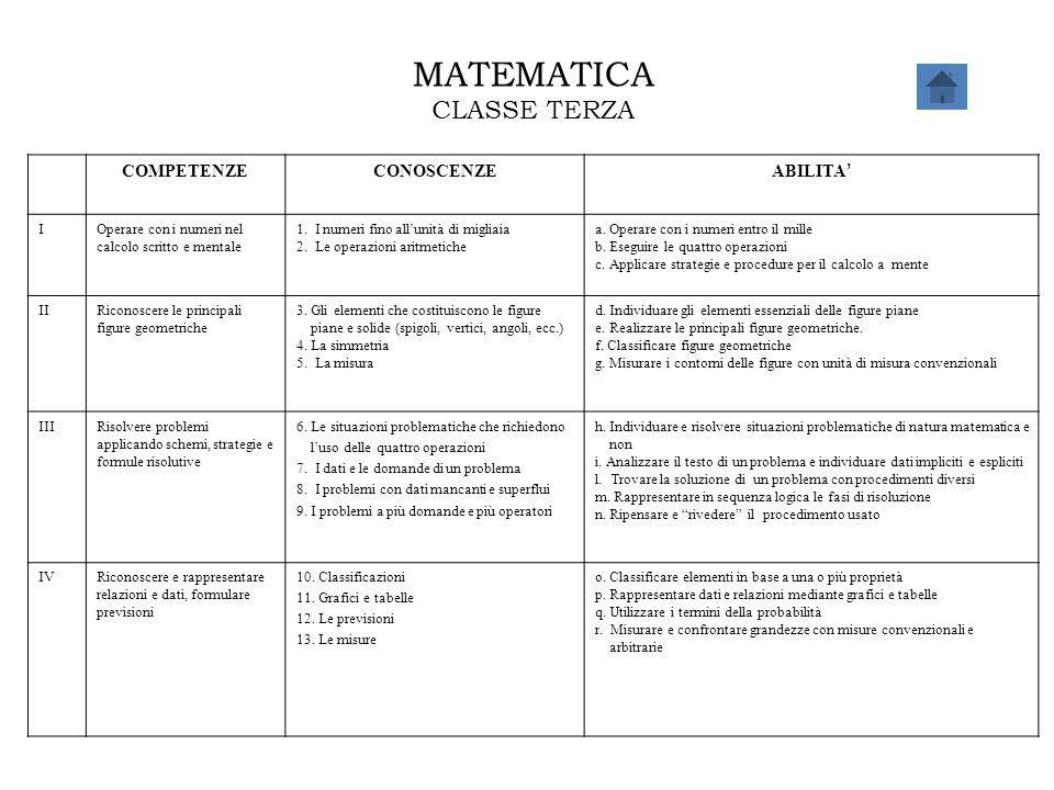 MATEMATICA CLASSE TERZA COMPETENZECONOSCENZE ABILITA ' IOperare con i numeri nel calcolo scritto e mentale 1. I numeri fino all'unità di migliaia 2. L
