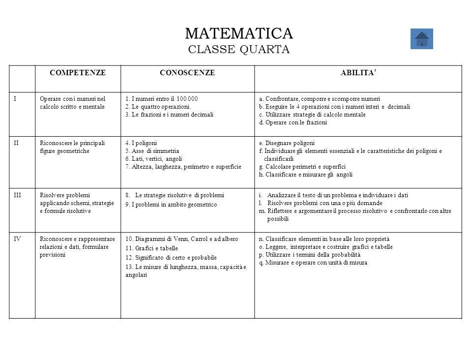 MATEMATICA CLASSE QUARTA COMPETENZECONOSCENZE ABILITA ' IOperare con i numeri nel calcolo scritto e mentale 1. I numeri entro il 100 000 2. Le quattro