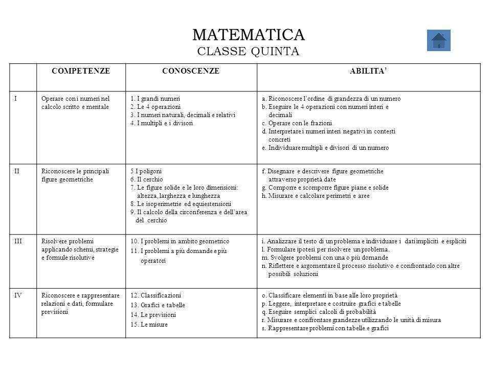 MATEMATICA CLASSE QUINTA COMPETENZECONOSCENZE ABILITA ' IOperare con i numeri nel calcolo scritto e mentale 1. I grandi numeri 2. Le 4 operazioni 3. I