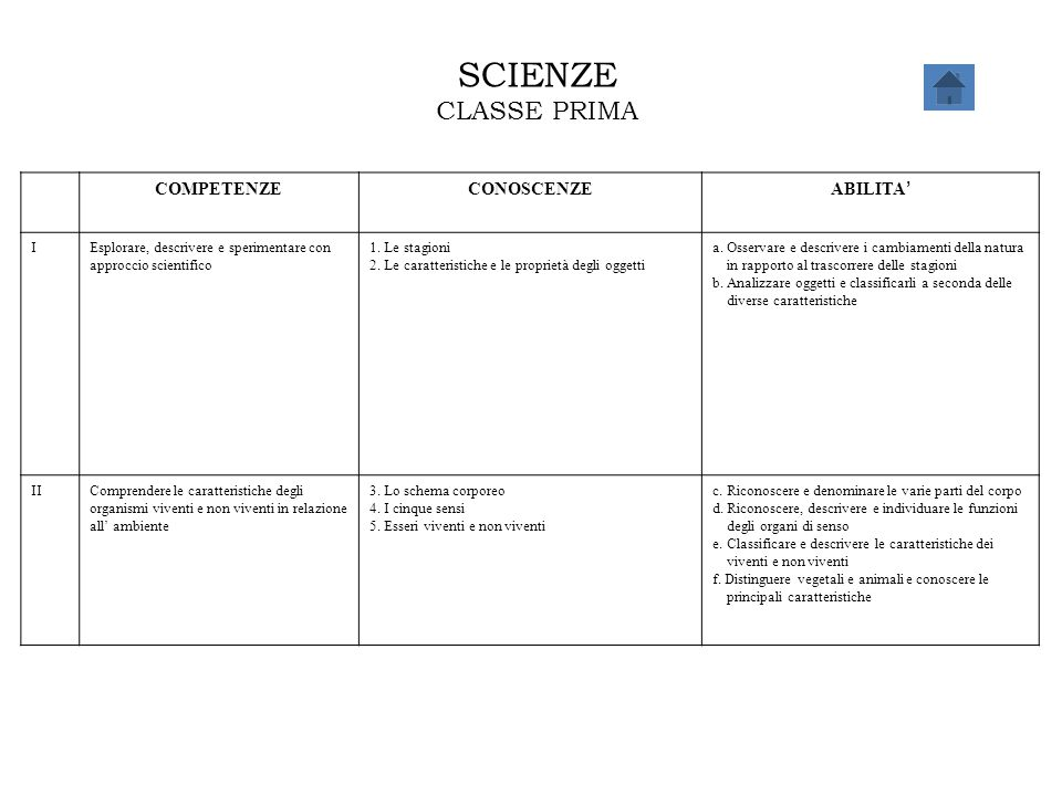 SCIENZE CLASSE PRIMA COMPETENZECONOSCENZE ABILITA ' IEsplorare, descrivere e sperimentare con approccio scientifico 1. Le stagioni 2. Le caratteristic