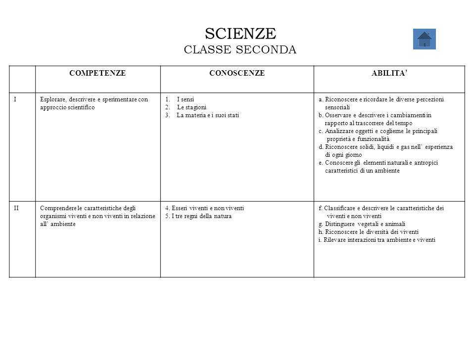 SCIENZE CLASSE SECONDA COMPETENZECONOSCENZE ABILITA ' IEsplorare, descrivere e sperimentare con approccio scientifico 1.I sensi 2.Le stagioni 3. La ma