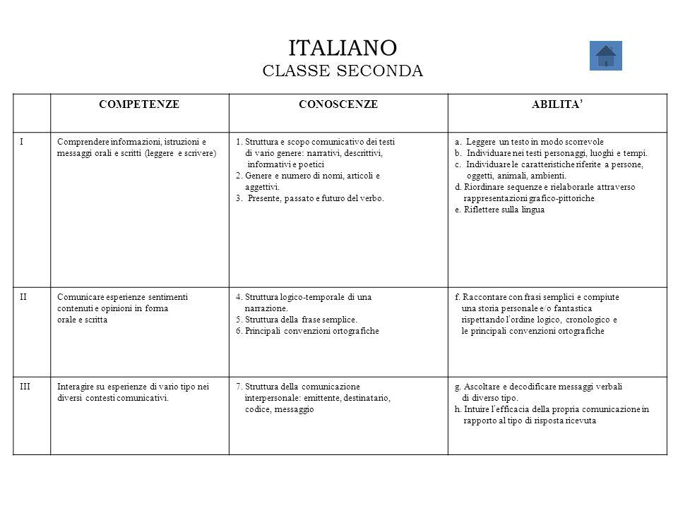 ITALIANO CLASSE SECONDA COMPETENZECONOSCENZE ABILITA ' IComprendere informazioni, istruzioni e messaggi orali e scritti (leggere e scrivere) 1. Strutt