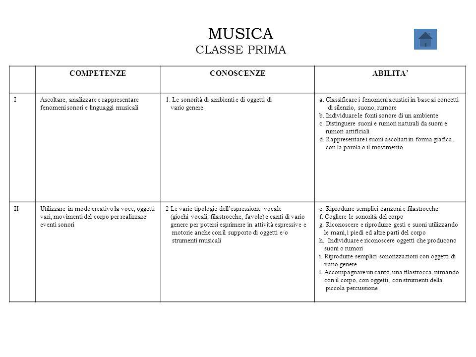 MUSICA CLASSE PRIMA COMPETENZECONOSCENZE ABILITA ' IAscoltare, analizzare e rappresentare fenomeni sonori e linguaggi musicali 1. Le sonorità di ambie