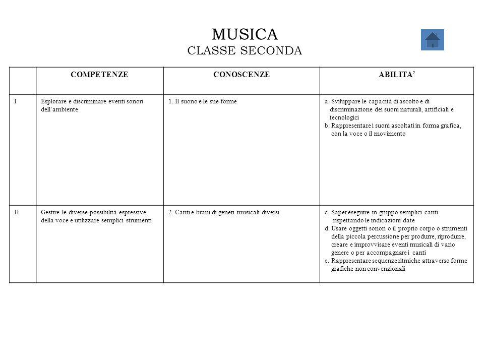 MUSICA CLASSE SECONDA COMPETENZECONOSCENZE ABILITA ' IEsplorare e discriminare eventi sonori dell'ambiente 1. Il suono e le sue formea. Sviluppare le