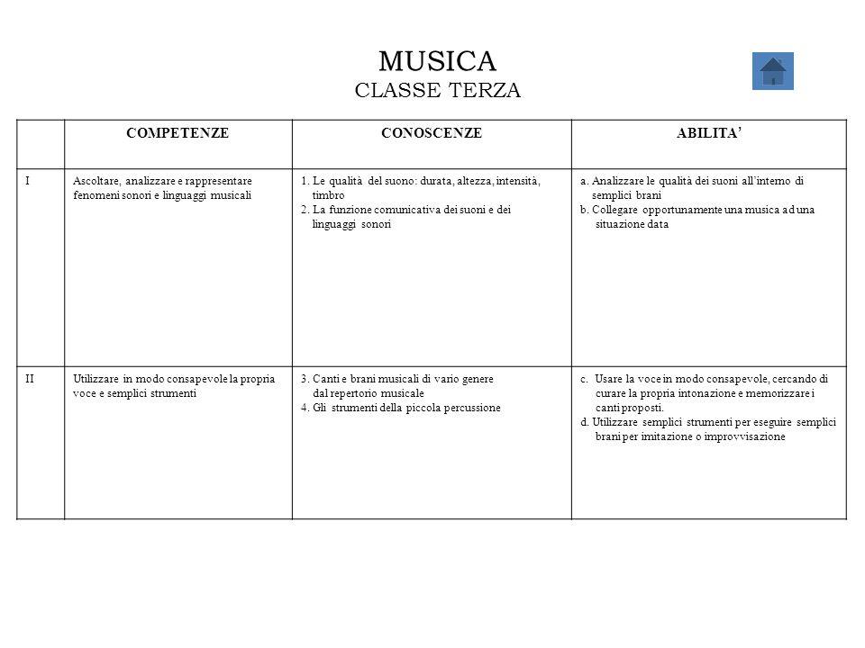 MUSICA CLASSE TERZA COMPETENZECONOSCENZE ABILITA ' IAscoltare, analizzare e rappresentare fenomeni sonori e linguaggi musicali 1. Le qualità del suono