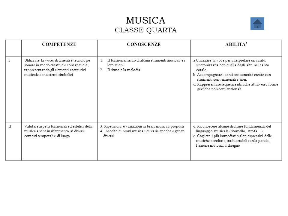 MUSICA CLASSE QUARTA COMPETENZECONOSCENZE ABILITA ' IUtilizzare la voce, strumenti e tecnologie sonore in modo creativo e consapevole, rappresentando