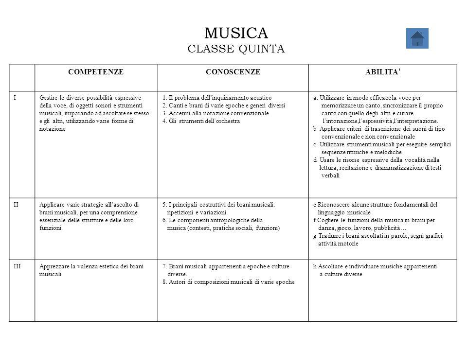 MUSICA CLASSE QUINTA COMPETENZECONOSCENZE ABILITA ' IGestire le diverse possibilità espressive della voce, di oggetti sonori e strumenti musicali, imp