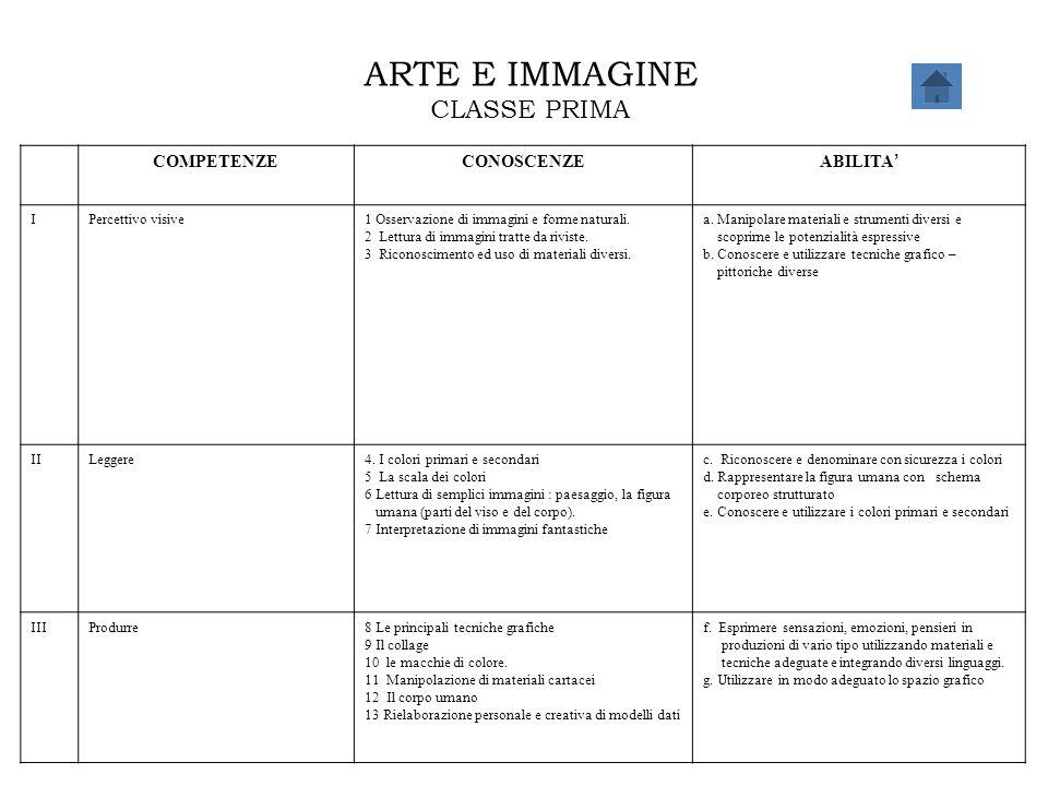 ARTE E IMMAGINE CLASSE PRIMA COMPETENZECONOSCENZE ABILITA ' IPercettivo visive1 Osservazione di immagini e forme naturali. 2 Lettura di immagini tratt