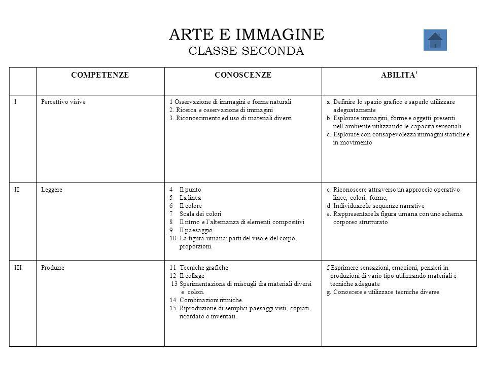 ARTE E IMMAGINE CLASSE SECONDA COMPETENZECONOSCENZE ABILITA ' IPercettivo visive1 Osservazione di immagini e forme naturali. 2. Ricerca e osservazione