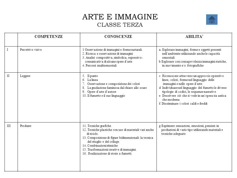 ARTE E IMMAGINE CLASSE TERZA COMPETENZECONOSCENZE ABILITA ' IPercettivo visive1 Osservazione di immagini e forme naturali. 2. Ricerca e osservazione d