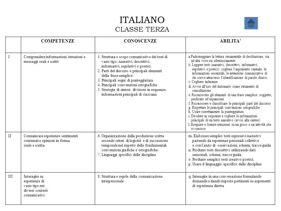 ITALIANO CLASSE TERZA COMPETENZECONOSCENZE ABILITA ' IComprendere informazioni, istruzioni e messaggi orali e scritti 1. Struttura e scopo comunicativ