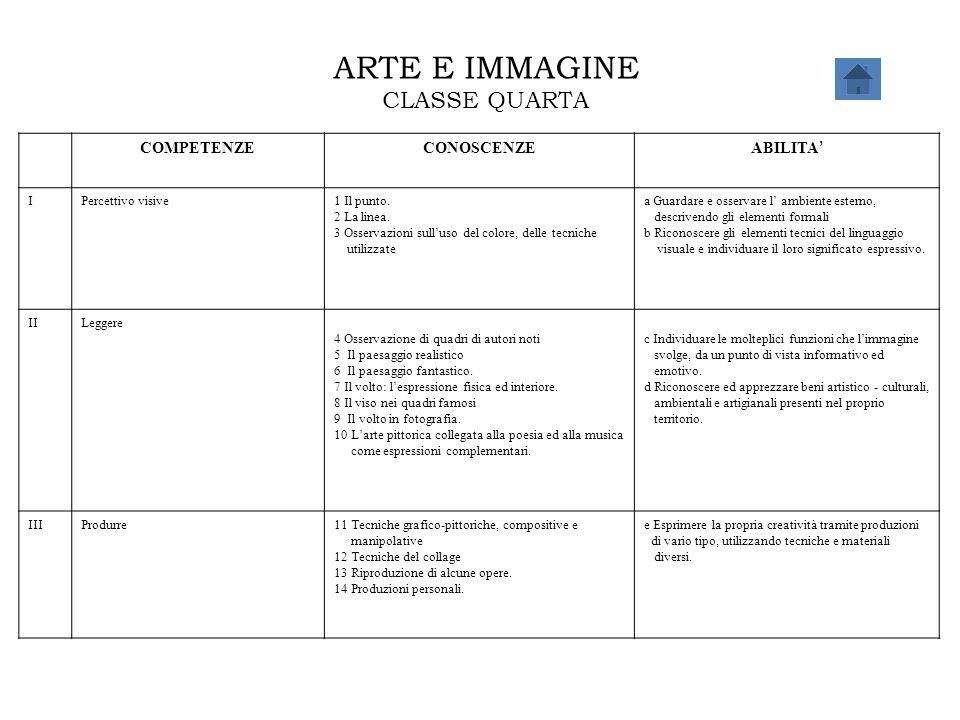 ARTE E IMMAGINE CLASSE QUARTA COMPETENZECONOSCENZE ABILITA ' IPercettivo visive1 Il punto. 2 La linea. 3 Osservazioni sull'uso del colore, delle tecni
