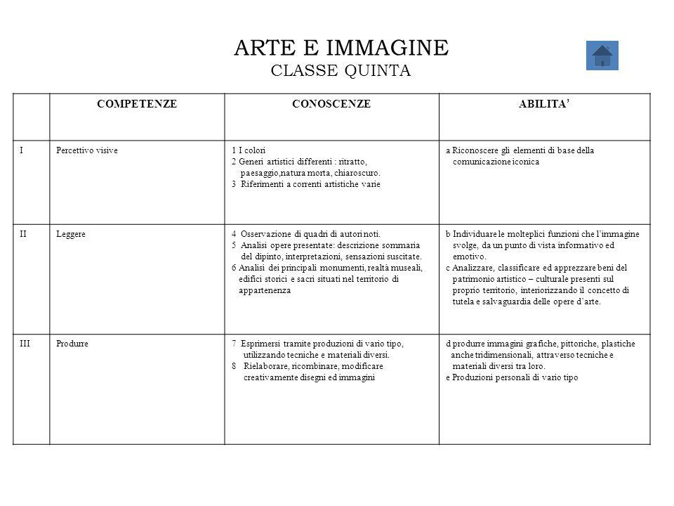 ARTE E IMMAGINE CLASSE QUINTA COMPETENZECONOSCENZE ABILITA ' IPercettivo visive1 I colori 2 Generi artistici differenti : ritratto, paesaggio,natura m