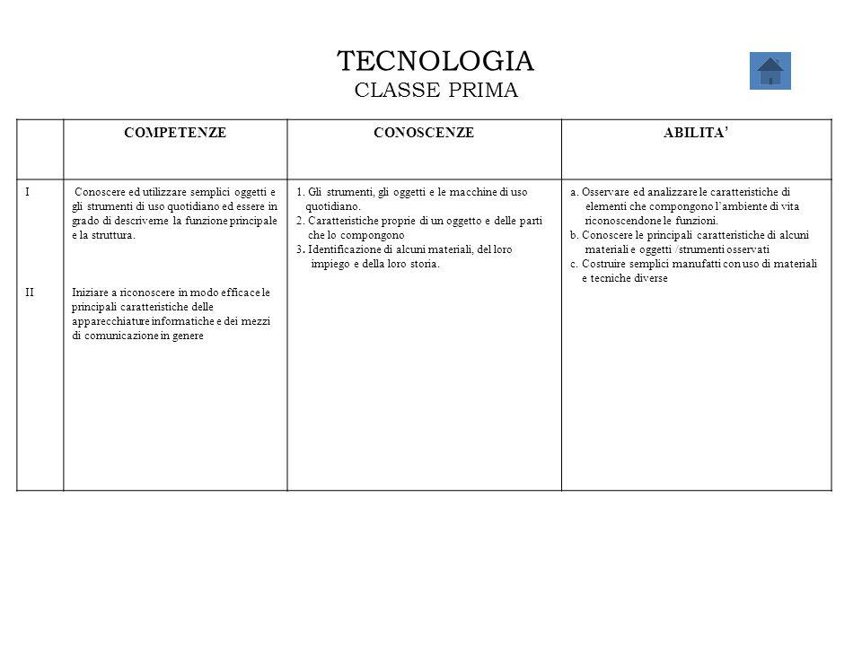 TECNOLOGIA CLASSE PRIMA COMPETENZECONOSCENZE ABILITA ' I II Conoscere ed utilizzare semplici oggetti e gli strumenti di uso quotidiano ed essere in gr