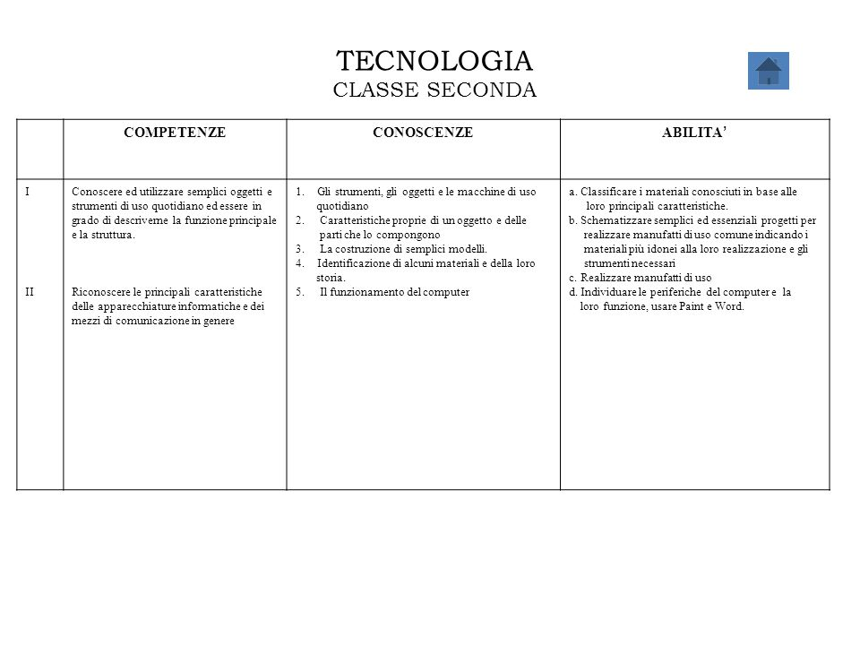 TECNOLOGIA CLASSE SECONDA COMPETENZECONOSCENZE ABILITA ' I II Conoscere ed utilizzare semplici oggetti e strumenti di uso quotidiano ed essere in grad