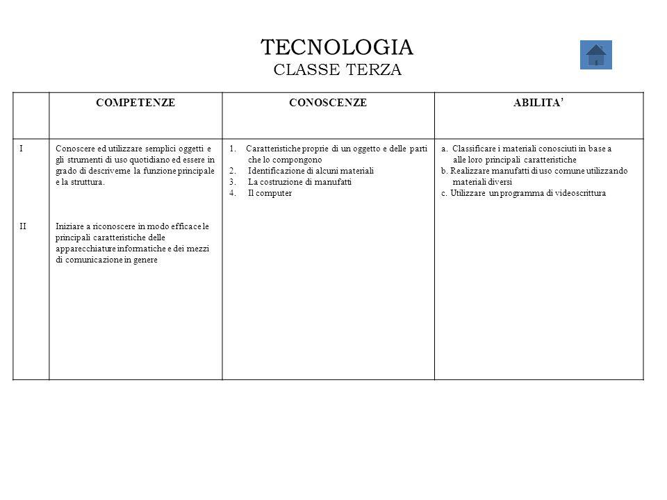 TECNOLOGIA CLASSE TERZA COMPETENZECONOSCENZE ABILITA ' I II Conoscere ed utilizzare semplici oggetti e gli strumenti di uso quotidiano ed essere in gr