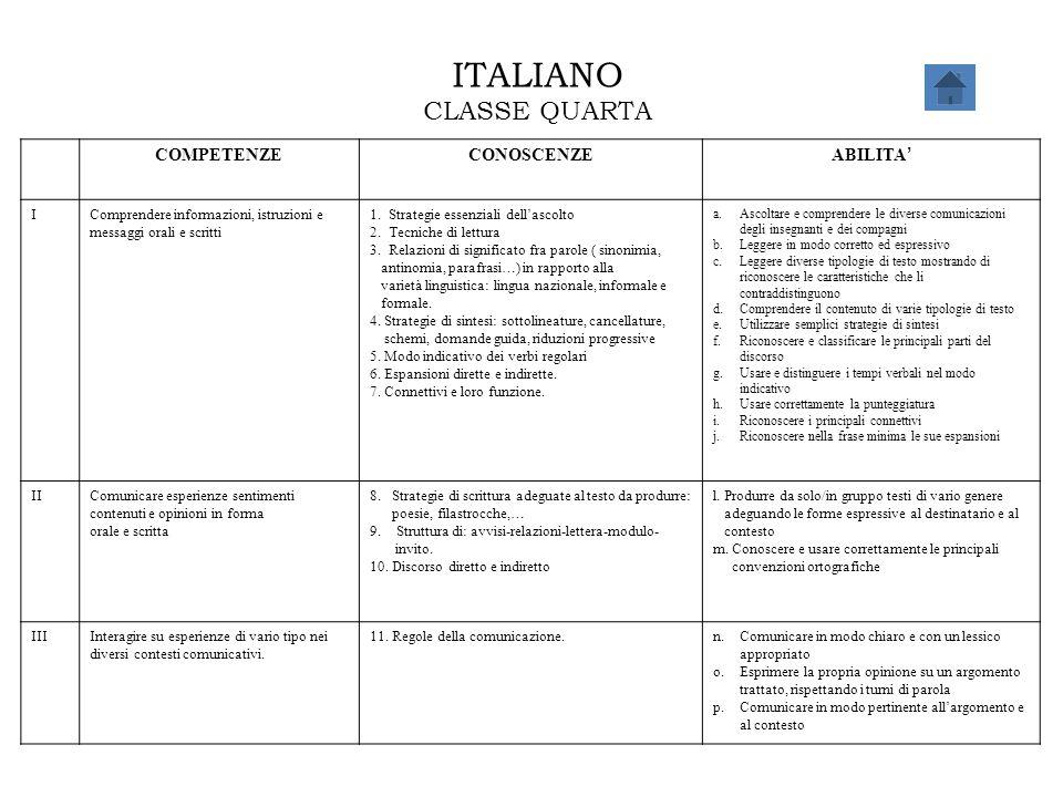 ITALIANO CLASSE QUARTA COMPETENZECONOSCENZE ABILITA ' IComprendere informazioni, istruzioni e messaggi orali e scritti 1. Strategie essenziali dell'as