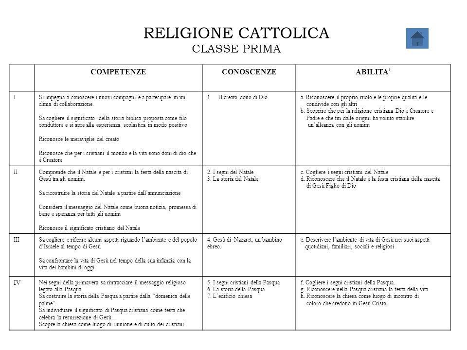 RELIGIONE CATTOLICA CLASSE PRIMA COMPETENZECONOSCENZE ABILITA ' ISi impegna a conoscere i nuovi compagni e a partecipare in un clima di collaborazione