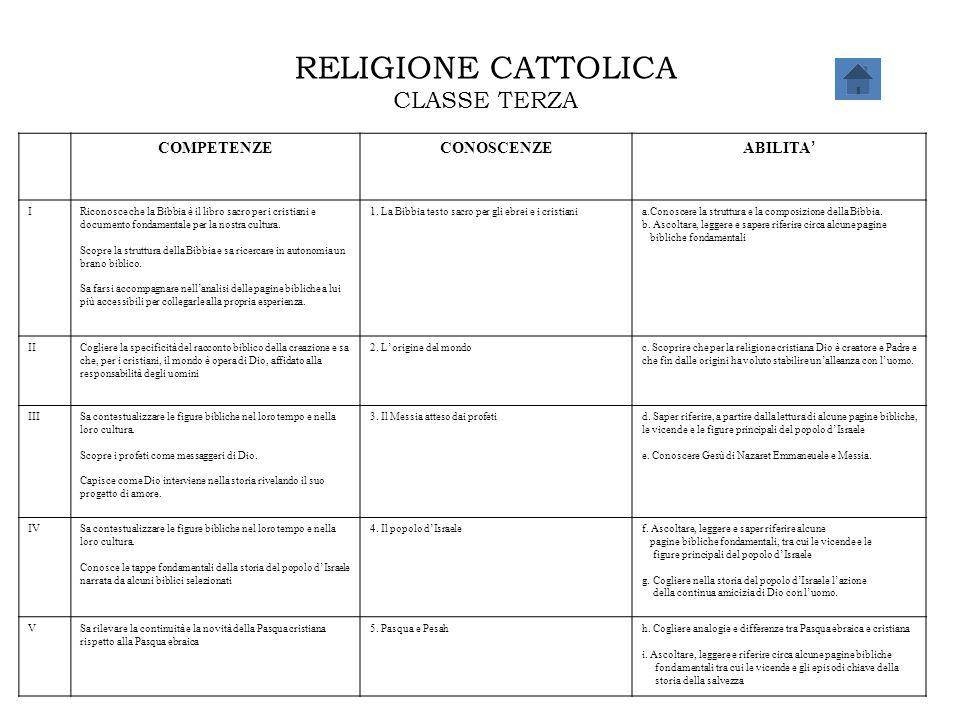 RELIGIONE CATTOLICA CLASSE TERZA COMPETENZECONOSCENZE ABILITA ' IRiconosce che la Bibbia è il libro sacro per i cristiani e documento fondamentale per