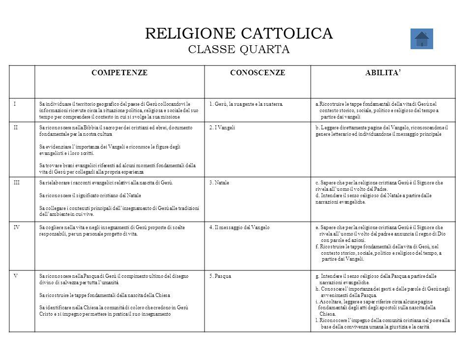 RELIGIONE CATTOLICA CLASSE QUARTA COMPETENZECONOSCENZE ABILITA ' ISa individuare il territorio geografico del paese di Gesù collocandovi le informazio